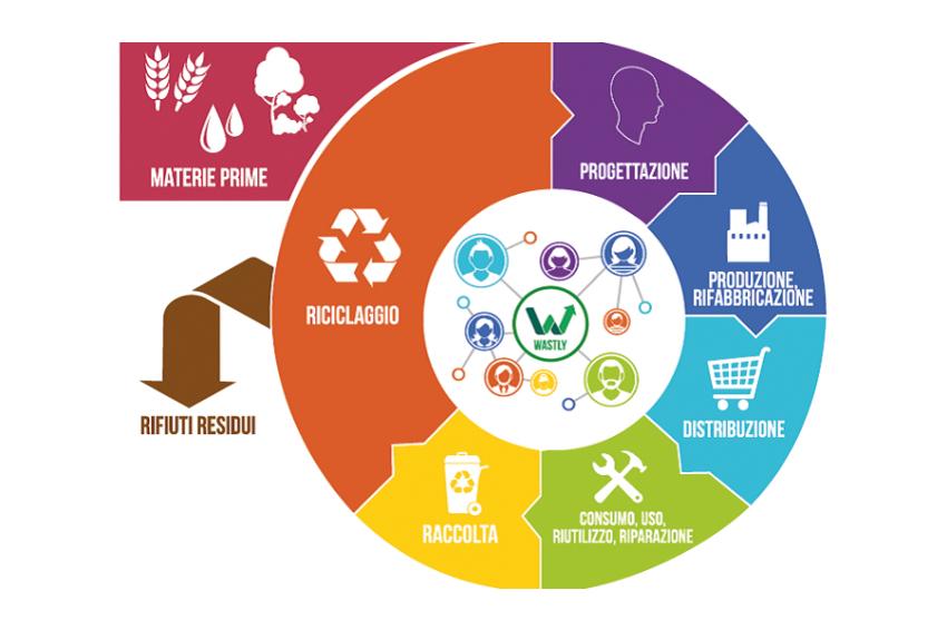 La campagna sociale e ambientale firmata PIÚNFORMA®