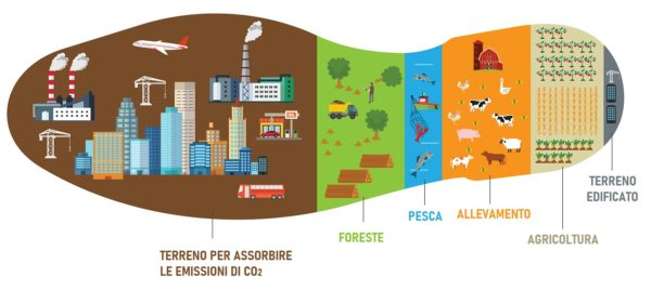 tecnologia-scuola-impronta-ecologica-footprint-600x268